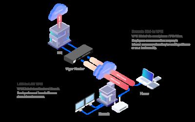 DrayTek Specialister i VPN løsninger til Hjemmearbejds pladser
